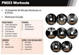 P90X3 ~ First Review Starting with Nutrition Plan