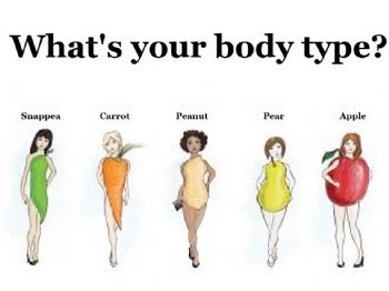 Women's Body Type's (What's COVERING yours?)