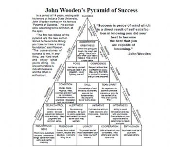 graphic regarding John Wooden Pyramid of Success Printable referred to as Pyramid of Good results via John Wood