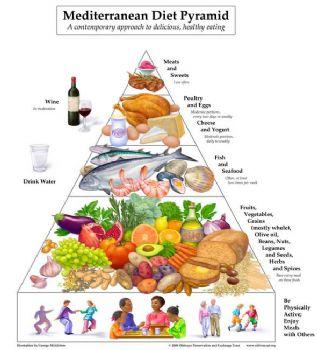 Good Food pyramid for adult