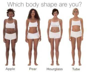 Women Body Shapes Apple Pear